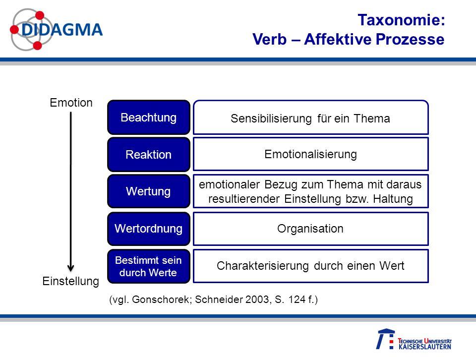 Taxonomie: Verb – Affektive Prozesse Beachtung Reaktion Bestimmt sein durch Werte Wertung Wertordnung Sensibilisierung für ein Thema Emotionalisierung