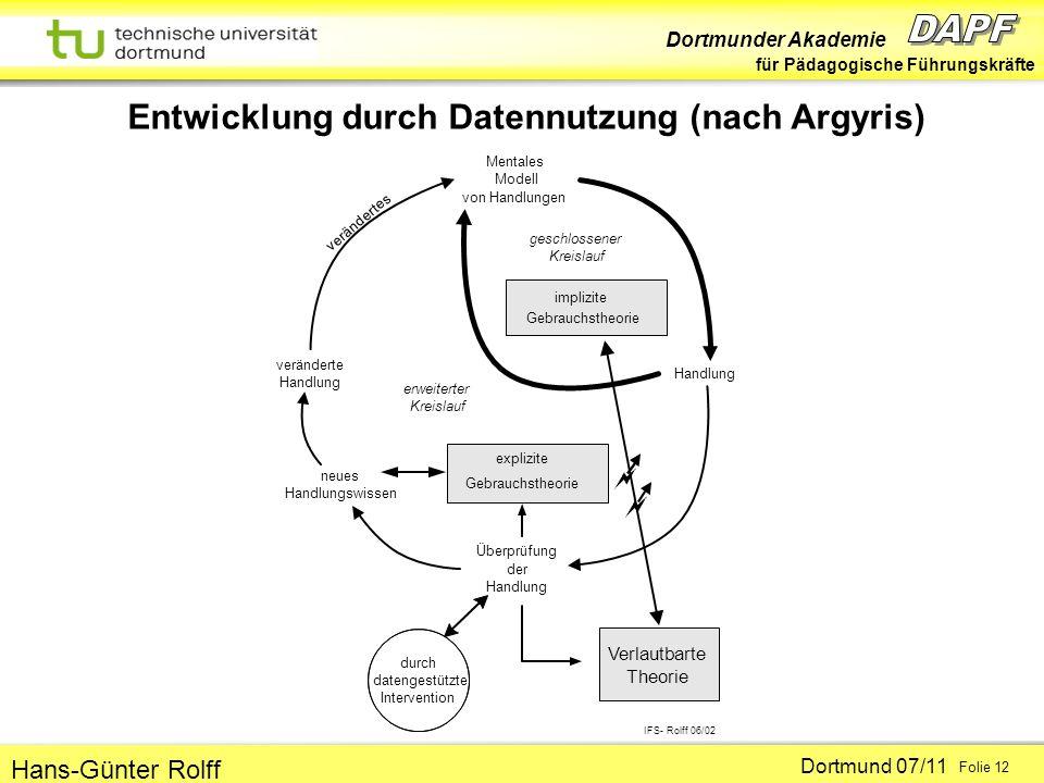 Dortmunder Akademie für Pädagogische Führungskräfte Dortmund 07/11 Folie 12 Hans-Günter Rolff Entwicklung durch Datennutzung (nach Argyris) Mentales M