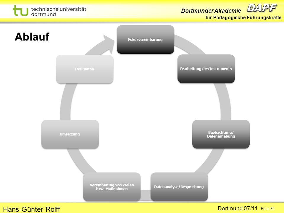 Dortmunder Akademie für Pädagogische Führungskräfte Dortmund 07/11 Folie 80 Hans-Günter Rolff Ablauf FokusvereinbarungErarbeitung des Instruments Beob