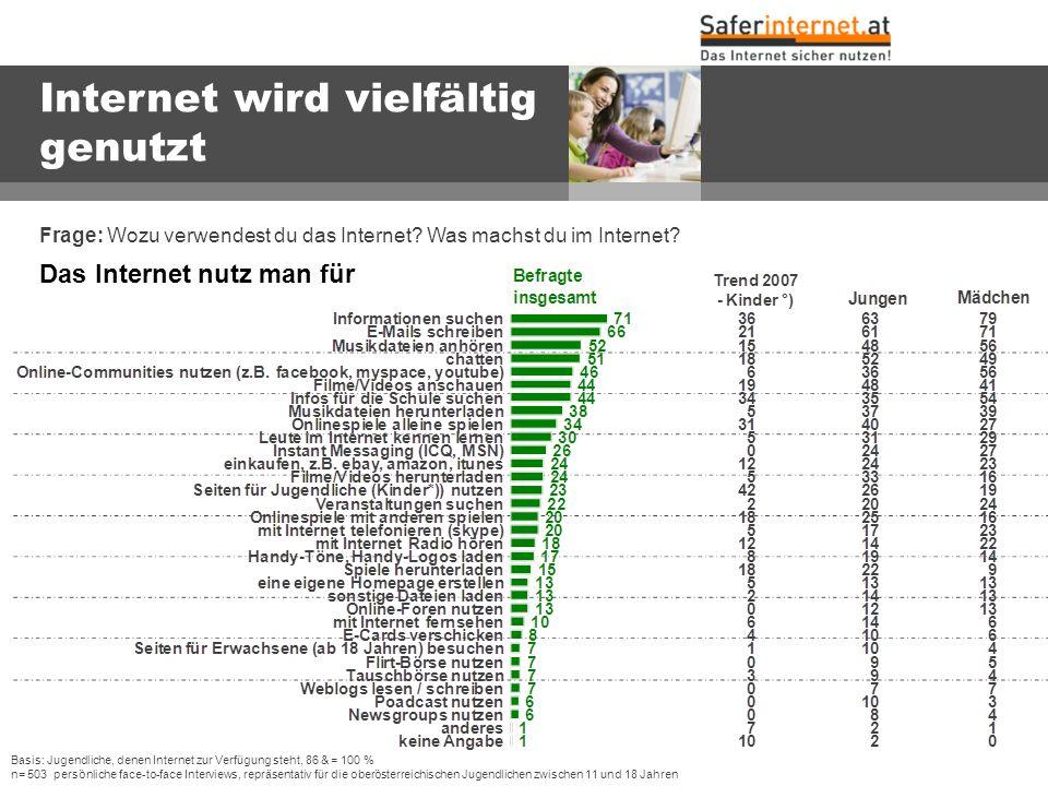 w w w. s a f e r i n t e r n e t. a t Internet wird vielfältig genutzt Frage: Wozu verwendest du das Internet? Was machst du im Internet? Basis: Jugen