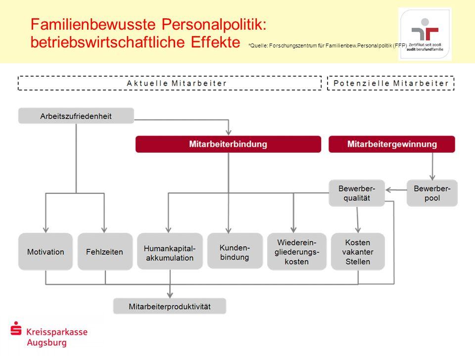Familienbewusste Personalpolitik: betriebswirtschaftliche Effekte *Quelle: Forschungszentrum für Familienbew.Personalpolitik (FFP)