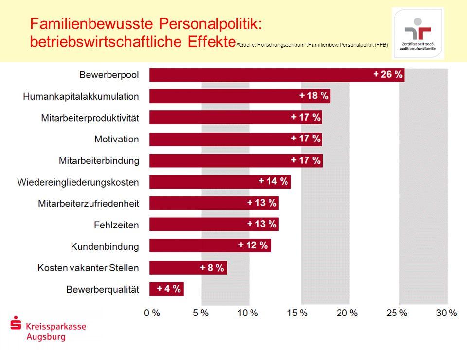Familienbewusste Personalpolitik: betriebswirtschaftliche Effekte *Quelle: Forschungszentrum f.Familienbew.Personalpolitik (FFB)