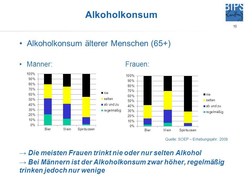 10 Alkoholkonsum älterer Menschen (65+) Männer: Frauen: Quelle: SOEP – Erhebungsjahr: 2008 Die meisten Frauen trinkt nie oder nur selten Alkohol Bei M