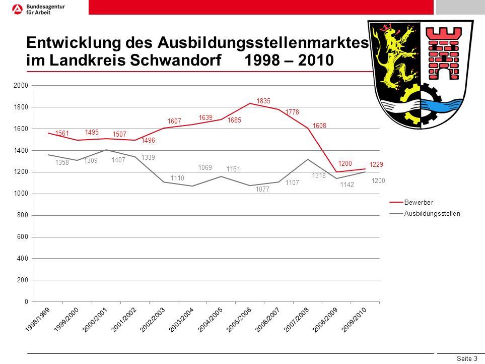 Seite 3 Entwicklung des Ausbildungsstellenmarktes im Landkreis Schwandorf 1998 – 2010