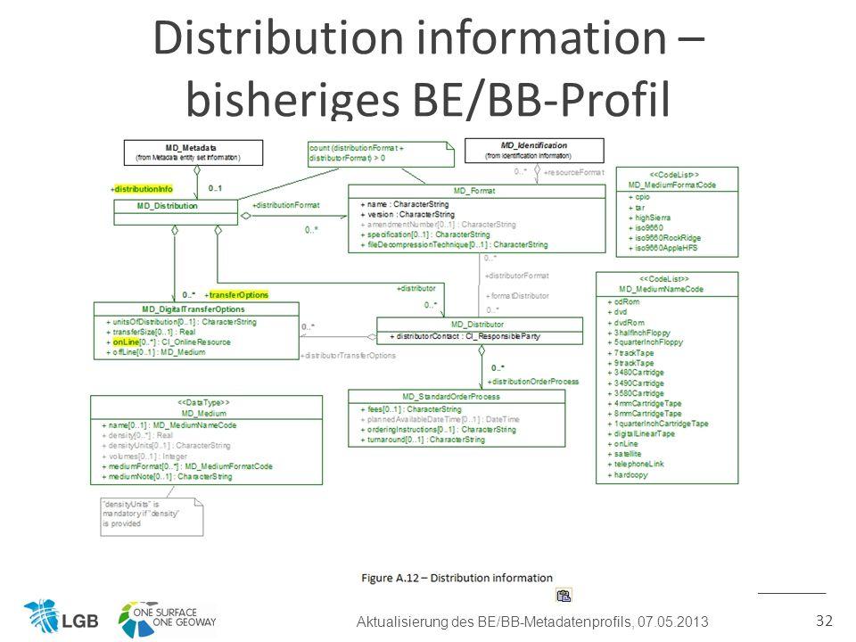 32 Distribution information – bisheriges BE/BB-Profil Aktualisierung des BE/BB-Metadatenprofils, 07.05.2013