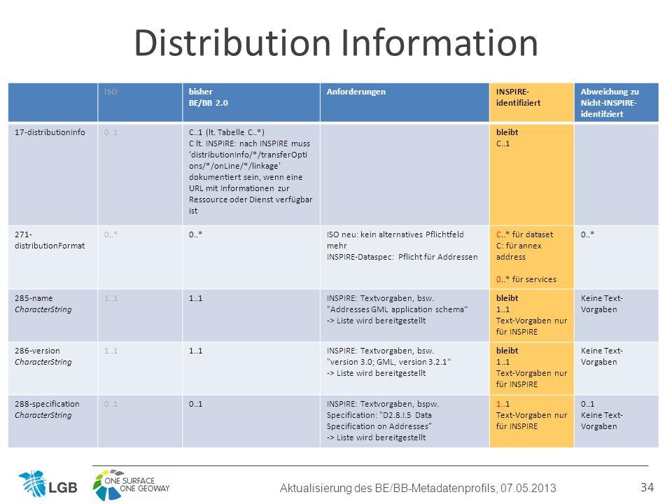 34 Distribution Information Aktualisierung des BE/BB-Metadatenprofils, 07.05.2013 ISObisher BE/BB 2.0 AnforderungenINSPIRE- identifiziert Abweichung zu Nicht-INSPIRE- identifziert 17-distributionInfo0..1C..1 (lt.