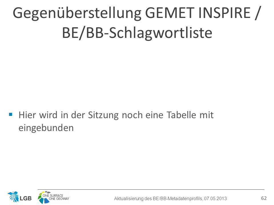 Gegenüberstellung GEMET INSPIRE / BE/BB-Schlagwortliste 62 Aktualisierung des BE/BB-Metadatenprofils, 07.05.2013 Hier wird in der Sitzung noch eine Tabelle mit eingebunden