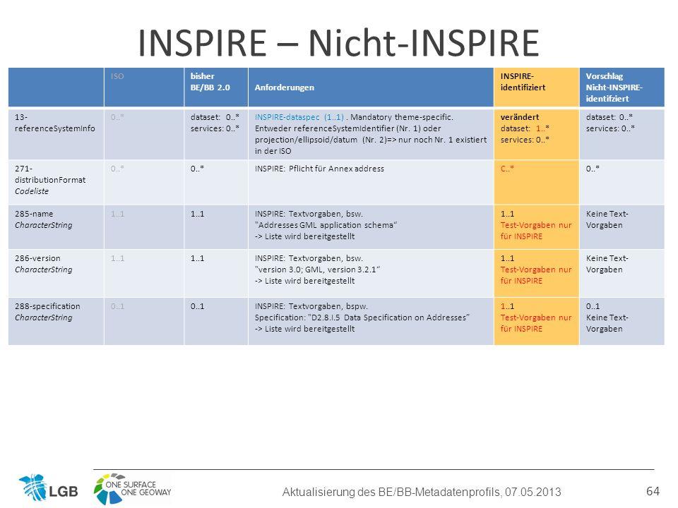 64 INSPIRE – Nicht-INSPIRE Aktualisierung des BE/BB-Metadatenprofils, 07.05.2013 ISObisher BE/BB 2.0Anforderungen INSPIRE- identifiziert Vorschlag Nicht-INSPIRE- identifziert 13- referenceSystemInfo 0..*dataset: 0..* services: 0..* INSPIRE-dataspec (1..1).