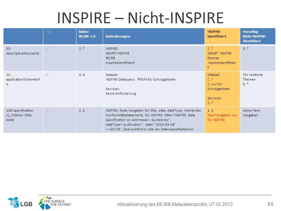 65 INSPIRE – Nicht-INSPIRE Aktualisierung des BE/BB-Metadatenprofils, 07.05.2013 ISObisher BE/BB 2.0Anforderungen INSPIRE- identifiziert Vorschlag Nicht-INSPIRE- identifziert 33- descriptiveKeywords 0..*2..*INSPIRE: GEMET-INSPIRE BE/BB inspireidentifiziert 2..* GEMET INSPIRE themes inpsireidentifizier t 0..* 21- applicationSchemaInf o 0..*0..0Dataset: INSPIRE-Datespecs: Pflicht für Schutzgebiete Services: Keine Anforderung Dataset: C..* C: nur für Schutzgebiete Services: 0..* Für restliche Themen 0..* 130-specification CI_Citation (title, date) 1..1 INSPIRE: feste Vorgaben für title, date, dateType; Werte des Konformitätsstatements für INSPIRE: title= INSPIRE Data Specification on Addresses – Guidelines ; dateType= publication ; date= 2010-04-26 -> GDI-DE: Übersichtliche Liste der Datenspezifikationen 1..1 Text-Vorgaben nur für INSPIRE Keine Text- Vorgaben