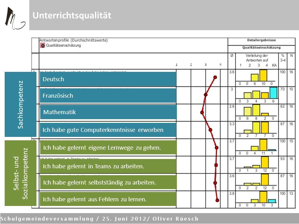 Schulgemeindeversammlung / 25. Juni 2012/ Oliver Rüesch Unterrichtsqualität Ich habe gelernt eigene Lernwege zu gehen. Ich habe gelernt in Teams zu ar