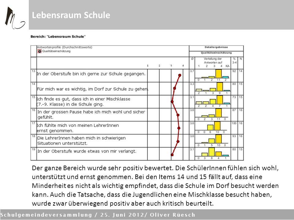 Schulgemeindeversammlung / 25. Juni 2012/ Oliver Rüesch Lebensraum Schule Der ganze Bereich wurde sehr positiv bewertet. Die SchülerInnen fühlen sich