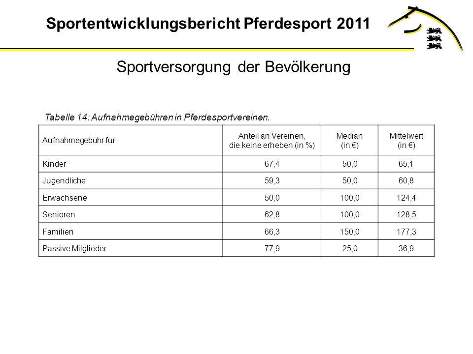 Sportentwicklungsbericht Pferdesport 2011 Aufnahmegebühr für Anteil an Vereinen, die keine erheben (in %) Median (in ) Mittelwert (in ) Kinder67,450,065,1 Jugendliche59,350,060,8 Erwachsene50,0100,0124,4 Senioren62,8100,0128,5 Familien66,3150,0177,3 Passive Mitglieder77,925,036,9 Tabelle 14: Aufnahmegebühren in Pferdesportvereinen.