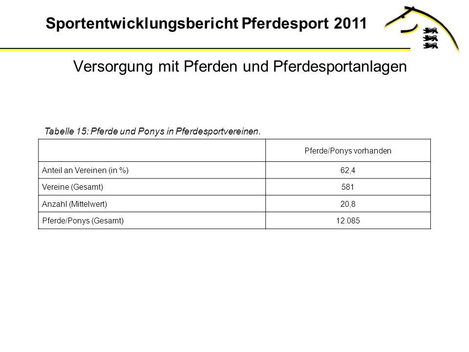 Sportentwicklungsbericht Pferdesport 2011 Versorgung mit Pferden und Pferdesportanlagen Tabelle 15: Pferde und Ponys in Pferdesportvereinen.