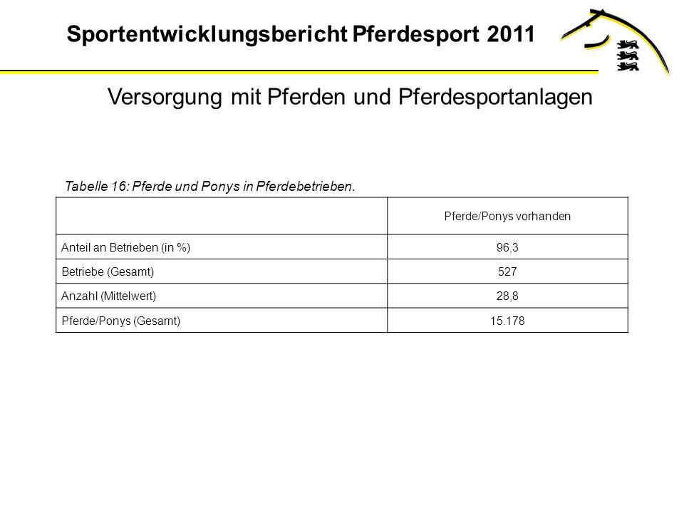 Sportentwicklungsbericht Pferdesport 2011 Tabelle 16: Pferde und Ponys in Pferdebetrieben.