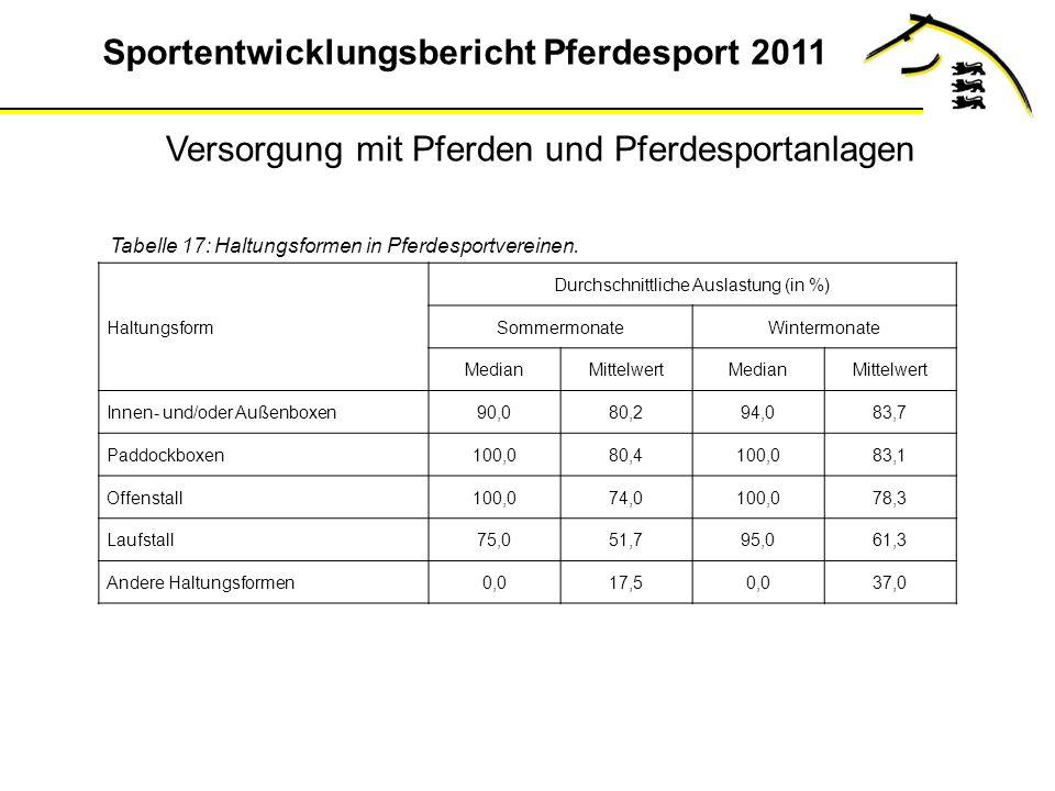 Sportentwicklungsbericht Pferdesport 2011 Tabelle 17: Haltungsformen in Pferdesportvereinen.
