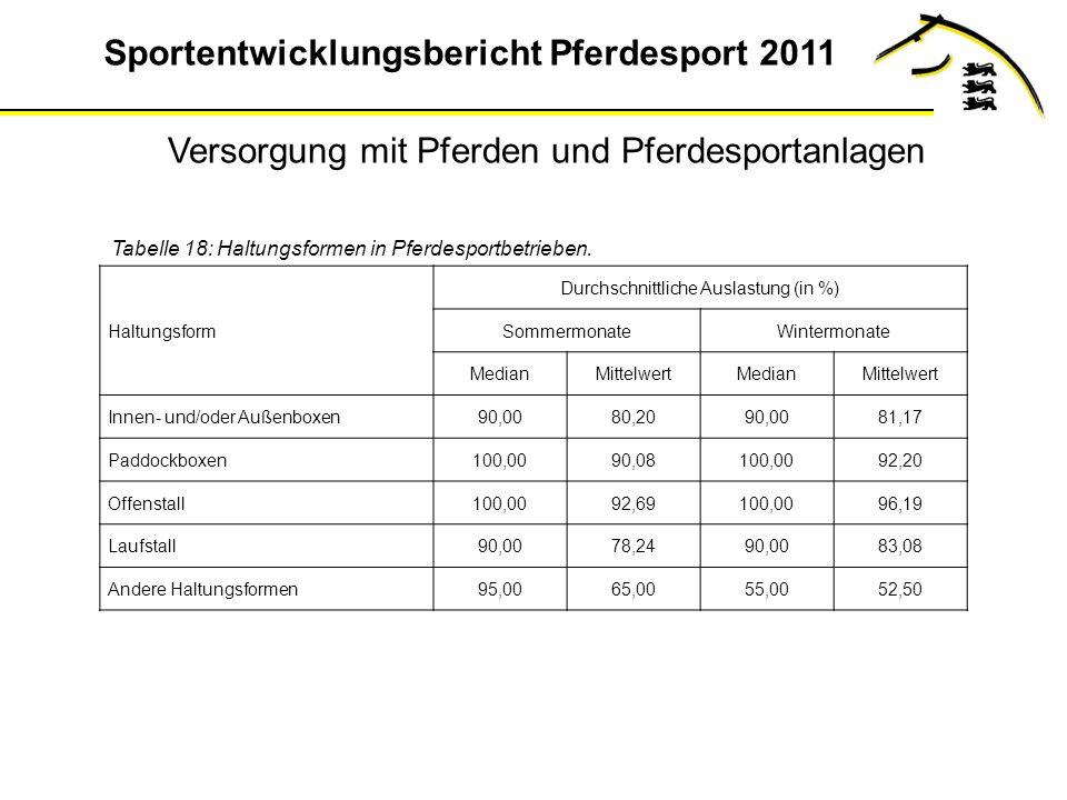 Sportentwicklungsbericht Pferdesport 2011 Tabelle 18: Haltungsformen in Pferdesportbetrieben.