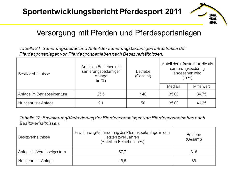 Sportentwicklungsbericht Pferdesport 2011 Tabelle 21: Sanierungsbedarf und Anteil der sanierungsbedürftigen Infrastruktur der Pferdesportanlagen von Pferdesportbetrieben nach Besitzverhältnissen.