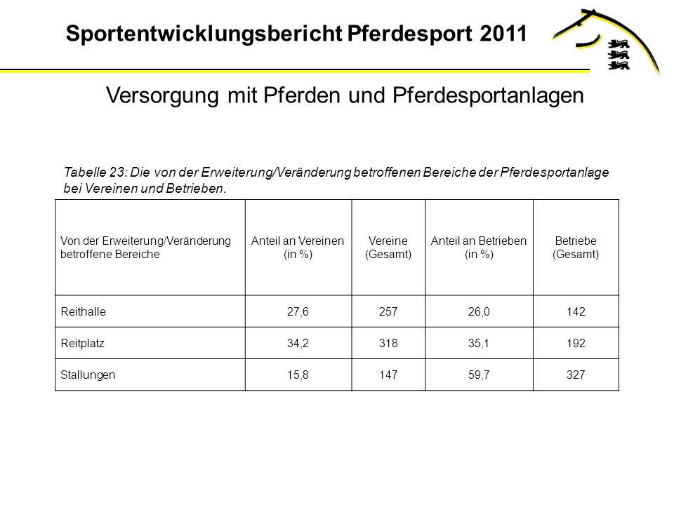 Sportentwicklungsbericht Pferdesport 2011 Tabelle 23: Die von der Erweiterung/Veränderung betroffenen Bereiche der Pferdesportanlage bei Vereinen und Betrieben.