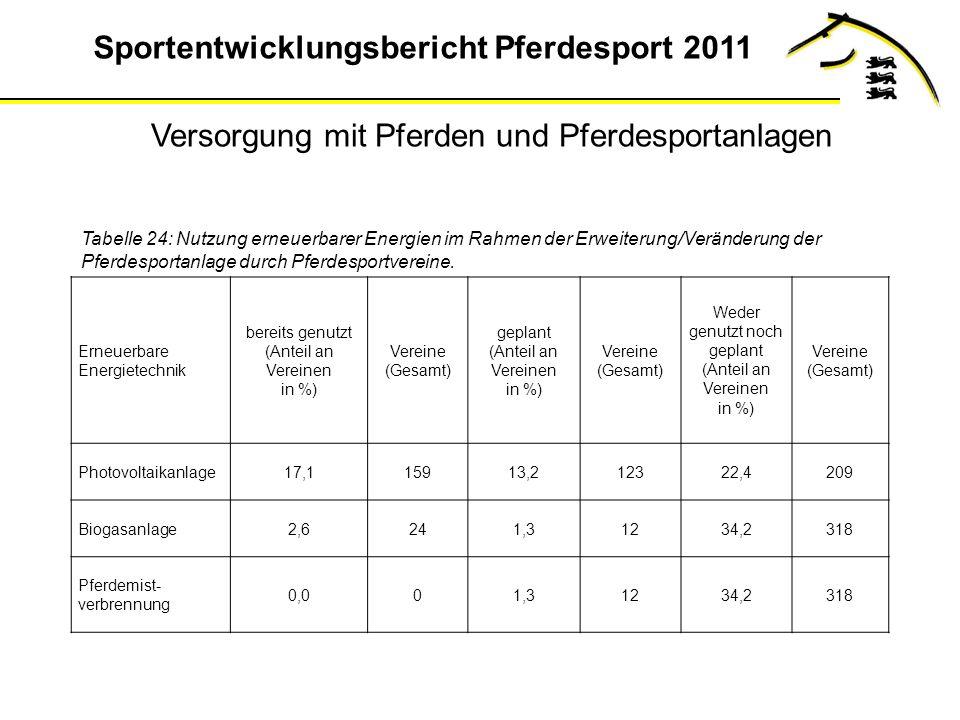 Sportentwicklungsbericht Pferdesport 2011 Tabelle 24: Nutzung erneuerbarer Energien im Rahmen der Erweiterung/Veränderung der Pferdesportanlage durch Pferdesportvereine.