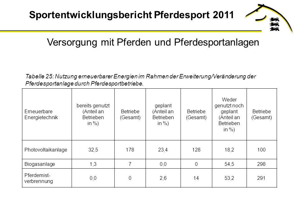 Sportentwicklungsbericht Pferdesport 2011 Tabelle 25: Nutzung erneuerbarer Energien im Rahmen der Erweiterung/Veränderung der Pferdesportanlage durch Pferdesportbetriebe.