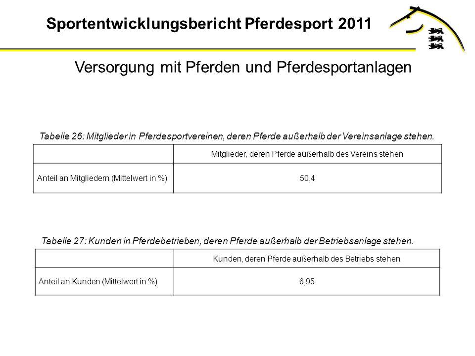 Sportentwicklungsbericht Pferdesport 2011 Tabelle 26: Mitglieder in Pferdesportvereinen, deren Pferde außerhalb der Vereinsanlage stehen.