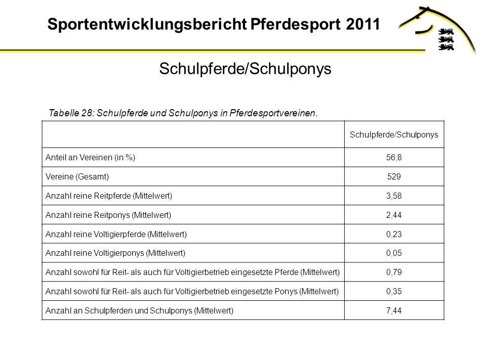 Sportentwicklungsbericht Pferdesport 2011 Schulpferde/Schulponys Tabelle 28: Schulpferde und Schulponys in Pferdesportvereinen.