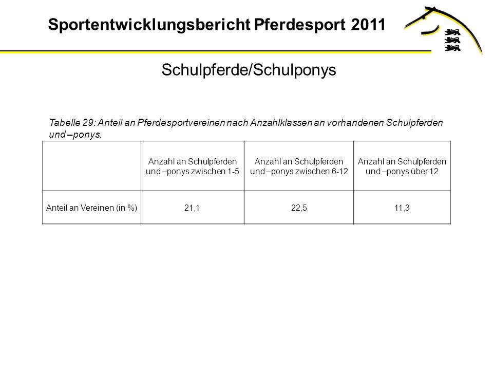 Sportentwicklungsbericht Pferdesport 2011 Tabelle 29: Anteil an Pferdesportvereinen nach Anzahlklassen an vorhandenen Schulpferden und –ponys.