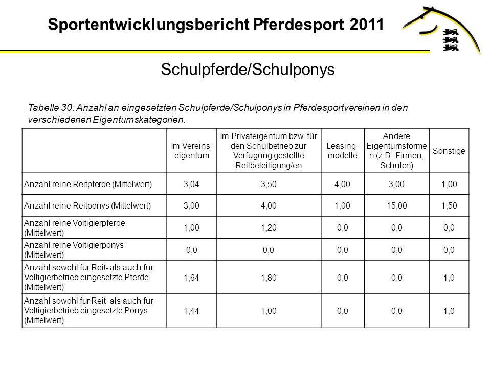 Sportentwicklungsbericht Pferdesport 2011 Tabelle 30: Anzahl an eingesetzten Schulpferde/Schulponys in Pferdesportvereinen in den verschiedenen Eigentumskategorien.