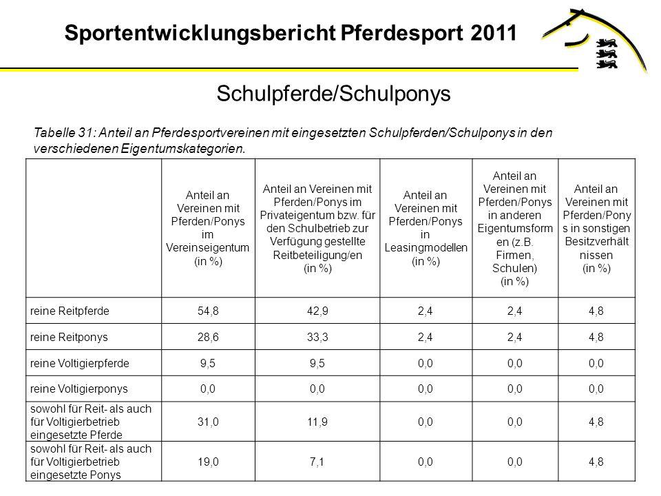Sportentwicklungsbericht Pferdesport 2011 Tabelle 31: Anteil an Pferdesportvereinen mit eingesetzten Schulpferden/Schulponys in den verschiedenen Eigentumskategorien.