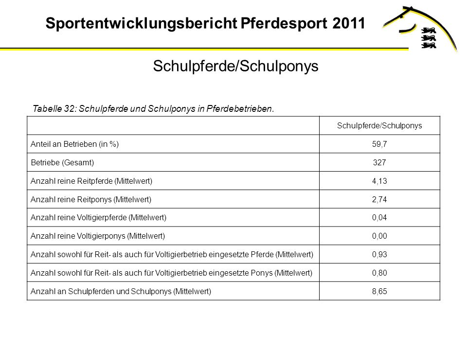 Sportentwicklungsbericht Pferdesport 2011 Tabelle 32: Schulpferde und Schulponys in Pferdebetrieben.