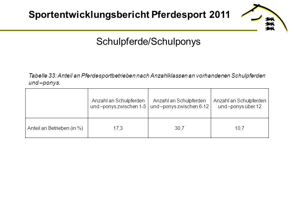 Sportentwicklungsbericht Pferdesport 2011 Tabelle 33: Anteil an Pferdesportbetrieben nach Anzahlklassen an vorhandenen Schulpferden und –ponys.