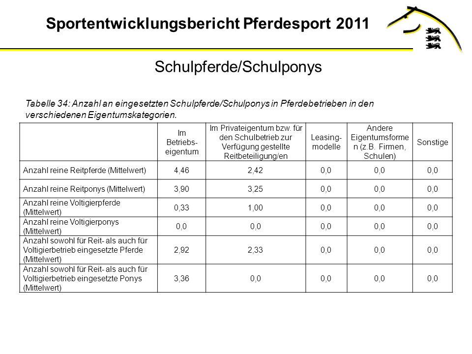 Sportentwicklungsbericht Pferdesport 2011 Tabelle 34: Anzahl an eingesetzten Schulpferde/Schulponys in Pferdebetrieben in den verschiedenen Eigentumskategorien.