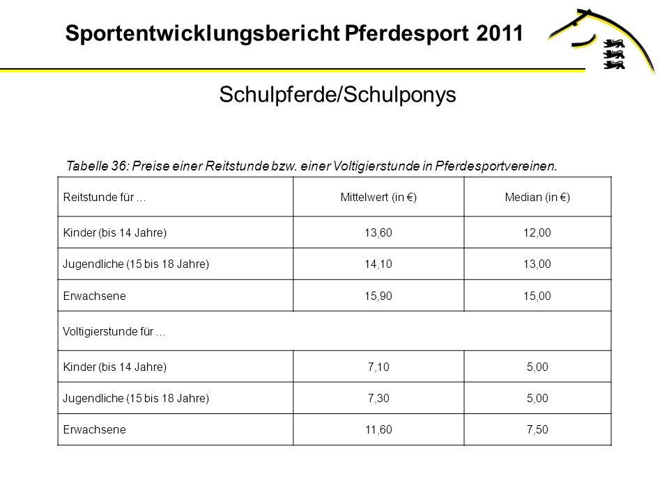 Sportentwicklungsbericht Pferdesport 2011 Tabelle 36: Preise einer Reitstunde bzw.