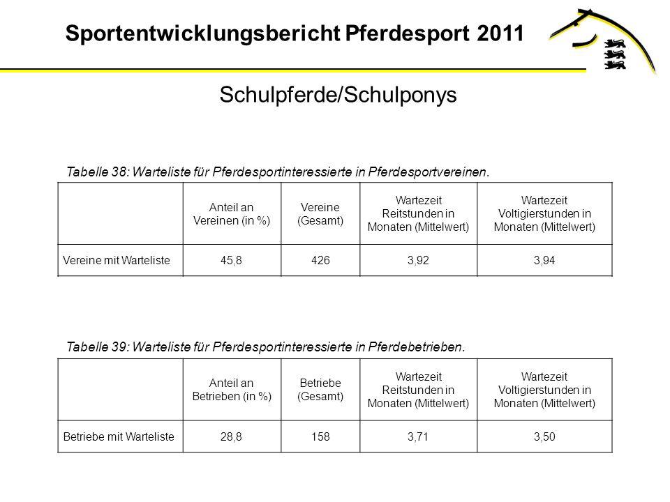 Sportentwicklungsbericht Pferdesport 2011 Tabelle 38: Warteliste für Pferdesportinteressierte in Pferdesportvereinen.