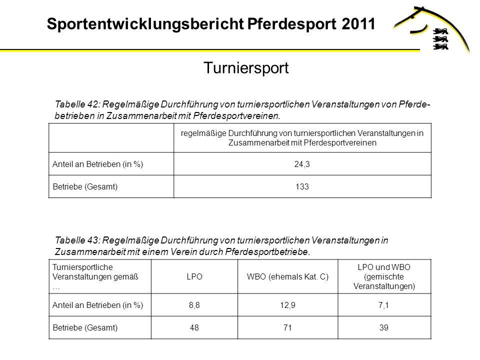 Sportentwicklungsbericht Pferdesport 2011 Turniersport Tabelle 42: Regelmäßige Durchführung von turniersportlichen Veranstaltungen von Pferde- betrieben in Zusammenarbeit mit Pferdesportvereinen.
