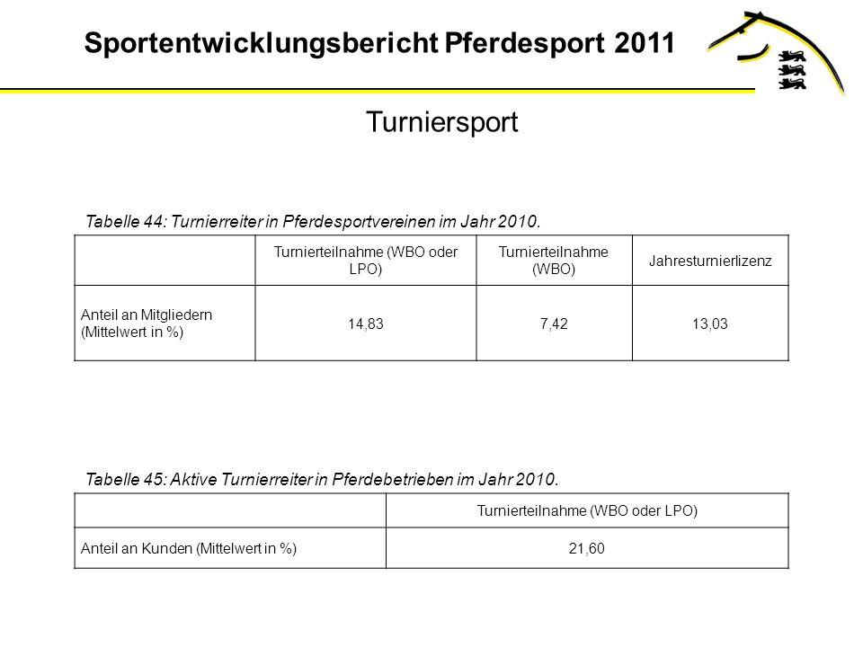 Sportentwicklungsbericht Pferdesport 2011 Tabelle 44: Turnierreiter in Pferdesportvereinen im Jahr 2010.