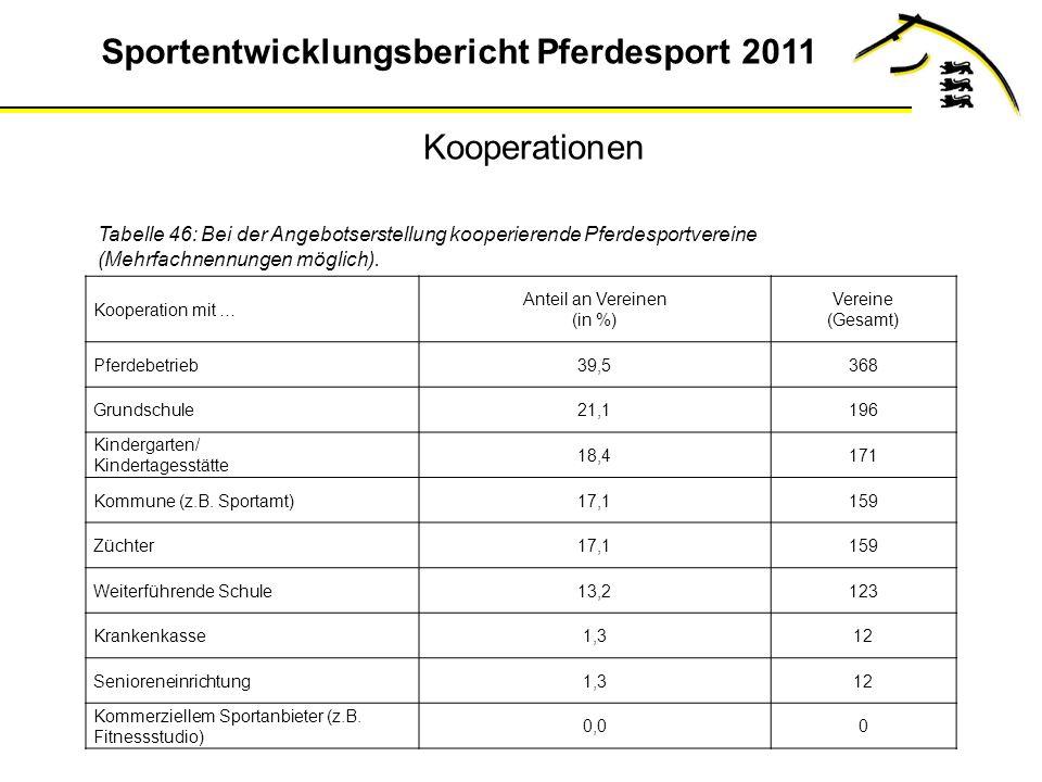Sportentwicklungsbericht Pferdesport 2011 Tabelle 46: Bei der Angebotserstellung kooperierende Pferdesportvereine (Mehrfachnennungen möglich).