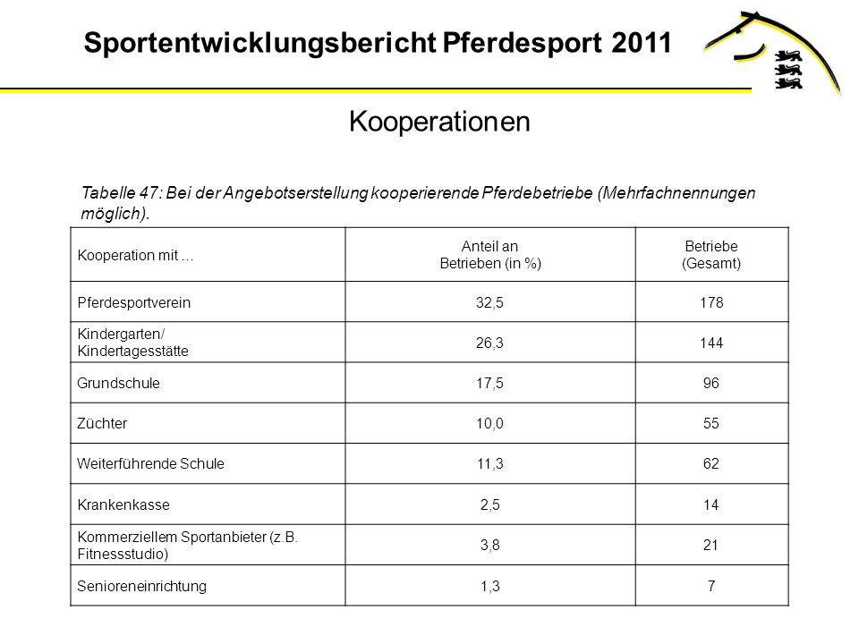 Sportentwicklungsbericht Pferdesport 2011 Tabelle 47: Bei der Angebotserstellung kooperierende Pferdebetriebe (Mehrfachnennungen möglich).