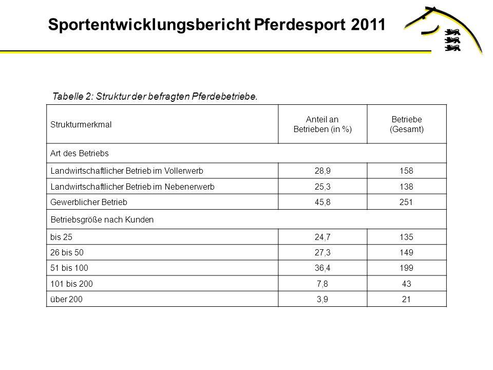 Sportentwicklungsbericht Pferdesport 2011 Tabelle 2: Struktur der befragten Pferdebetriebe.