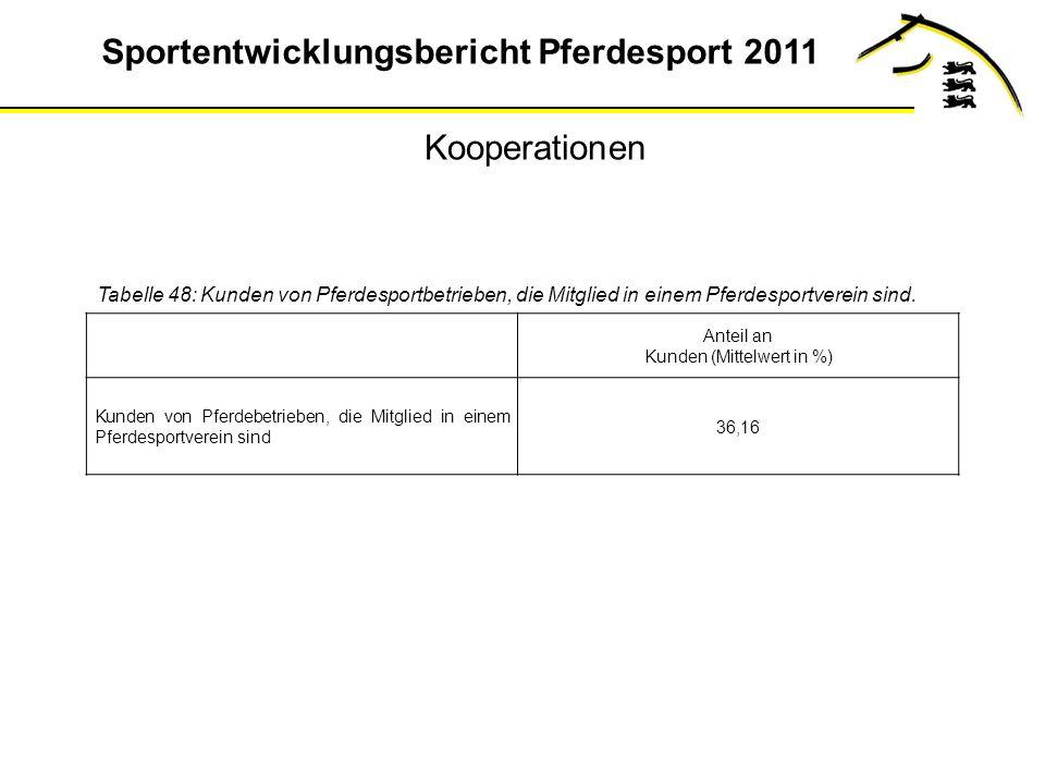 Sportentwicklungsbericht Pferdesport 2011 Tabelle 48: Kunden von Pferdesportbetrieben, die Mitglied in einem Pferdesportverein sind.