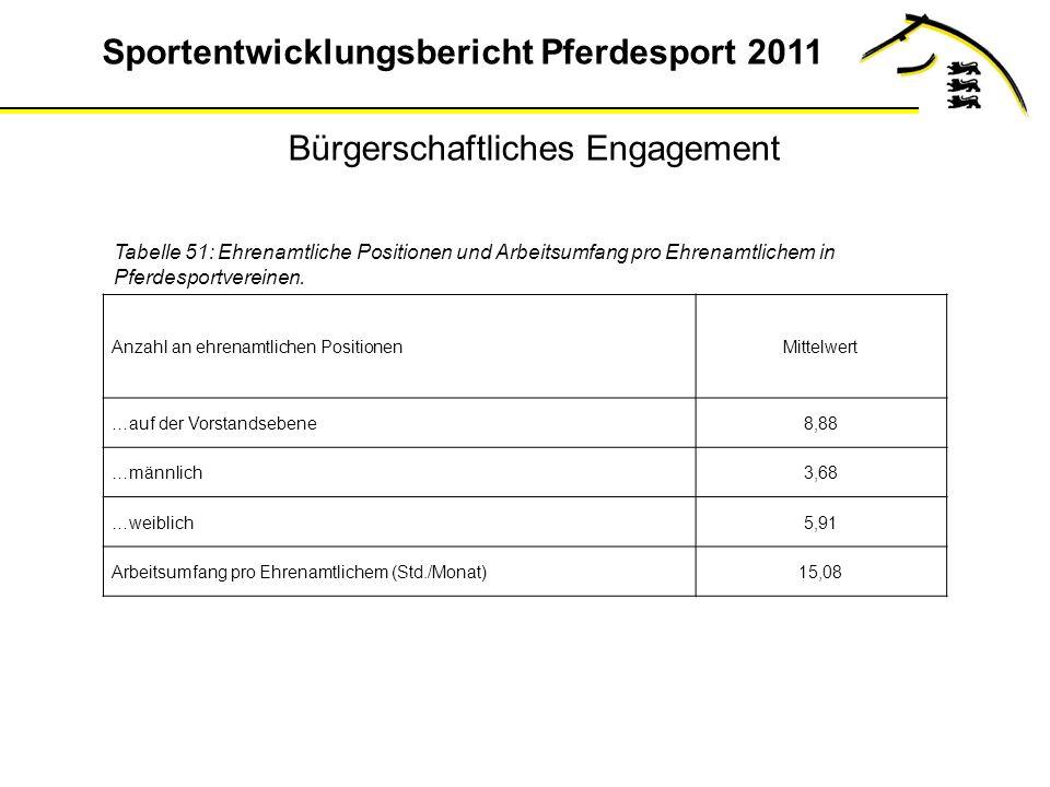 Sportentwicklungsbericht Pferdesport 2011 Bürgerschaftliches Engagement Tabelle 51: Ehrenamtliche Positionen und Arbeitsumfang pro Ehrenamtlichem in Pferdesportvereinen.