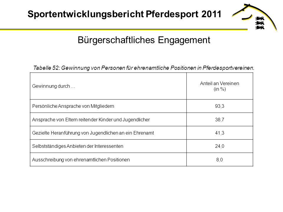 Sportentwicklungsbericht Pferdesport 2011 Bürgerschaftliches Engagement Tabelle 52: Gewinnung von Personen für ehrenamtliche Positionen in Pferdesportvereinen.