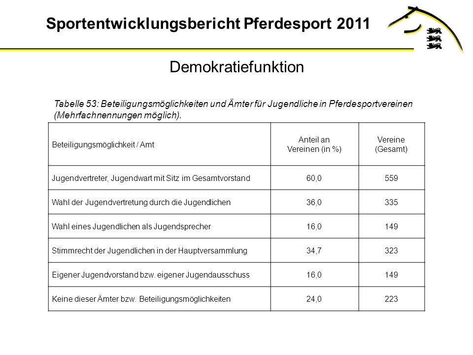 Sportentwicklungsbericht Pferdesport 2011 Demokratiefunktion Tabelle 53: Beteiligungsmöglichkeiten und Ämter für Jugendliche in Pferdesportvereinen (Mehrfachnennungen möglich).