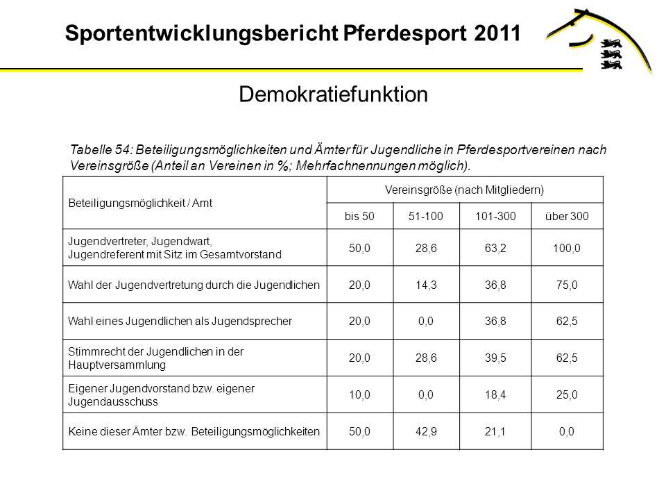 Sportentwicklungsbericht Pferdesport 2011 Demokratiefunktion Tabelle 54: Beteiligungsmöglichkeiten und Ämter für Jugendliche in Pferdesportvereinen nach Vereinsgröße (Anteil an Vereinen in %; Mehrfachnennungen möglich).