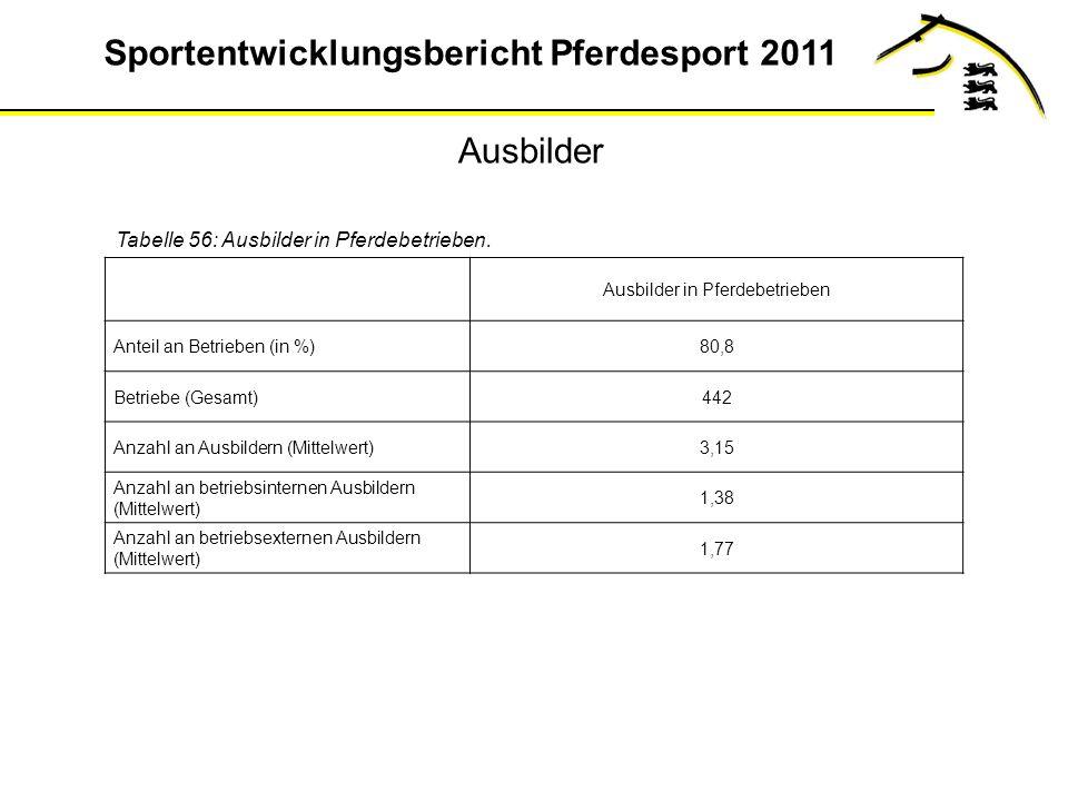 Sportentwicklungsbericht Pferdesport 2011 Ausbilder Tabelle 56: Ausbilder in Pferdebetrieben.