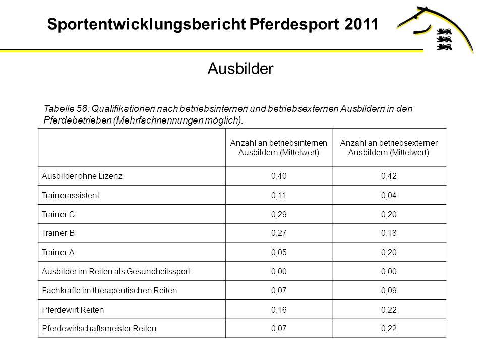 Sportentwicklungsbericht Pferdesport 2011 Ausbilder Tabelle 58: Qualifikationen nach betriebsinternen und betriebsexternen Ausbildern in den Pferdebetrieben (Mehrfachnennungen möglich).