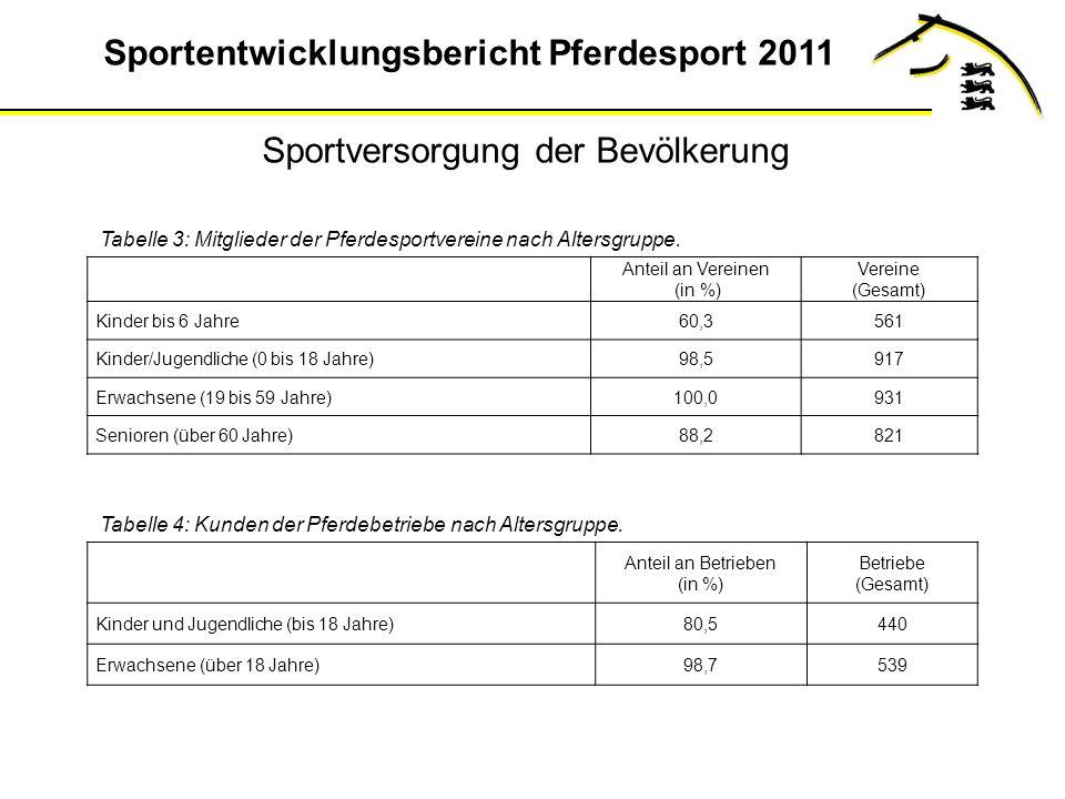Sportentwicklungsbericht Pferdesport 2011 Anteil an Vereinen (in %) Vereine (Gesamt) Kinder bis 6 Jahre60,3561 Kinder/Jugendliche (0 bis 18 Jahre)98,5917 Erwachsene (19 bis 59 Jahre)100,0931 Senioren (über 60 Jahre)88,2821 Tabelle 3: Mitglieder der Pferdesportvereine nach Altersgruppe.