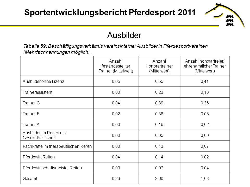 Sportentwicklungsbericht Pferdesport 2011 Ausbilder Tabelle 59: Beschäftigungsverhältnis vereinsinterner Ausbilder in Pferdesportvereinen (Mehrfachnennungen möglich).