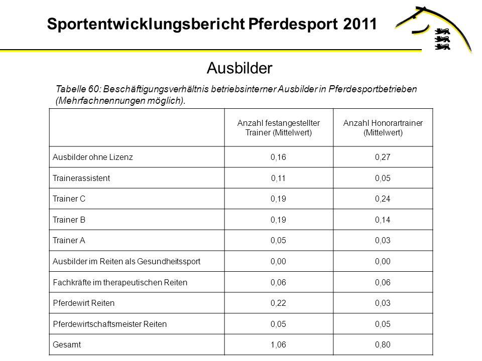 Sportentwicklungsbericht Pferdesport 2011 Ausbilder Tabelle 60: Beschäftigungsverhältnis betriebsinterner Ausbilder in Pferdesportbetrieben (Mehrfachnennungen möglich).