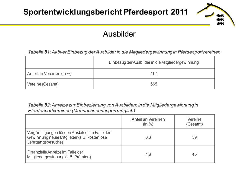 Sportentwicklungsbericht Pferdesport 2011 Ausbilder Tabelle 61: Aktiver Einbezug der Ausbilder in die Mitgliedergewinnung in Pferdesportvereinen.